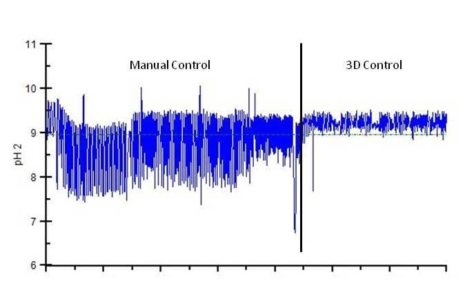 Figure 3: Condensate pH control obtained through 3D TRASAR for Yankee dryer systems