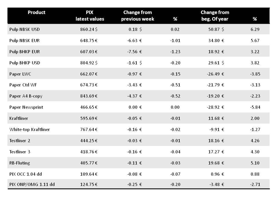 PIX pulp indices