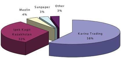 Tissue Manufacturing in Kazakhstan 2013