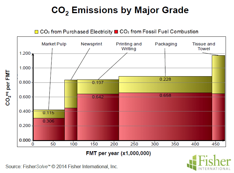 Figure 1 T&T production emits more carbon per ton of paper than any other grade