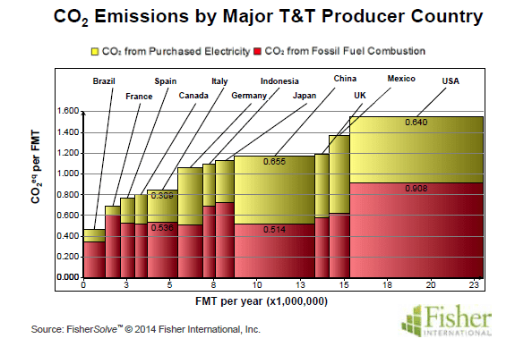 Figure 2: Very large differences in carbon emissions between countries