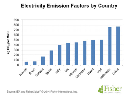 Figure 3: Based on IEA data, electricity emission factors vary substantially from country to country