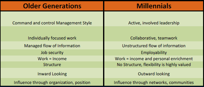 Workplace expectation results when asked to older generations and Millennials in all industry in the USA