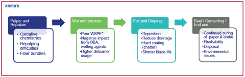 Figure 1, Utilising TWS for the away from home (AFH) towel market, Clay Campbell