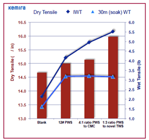 Figure 2, Utilising TWS for the away from home (AFH) towel market, Clay Campbell