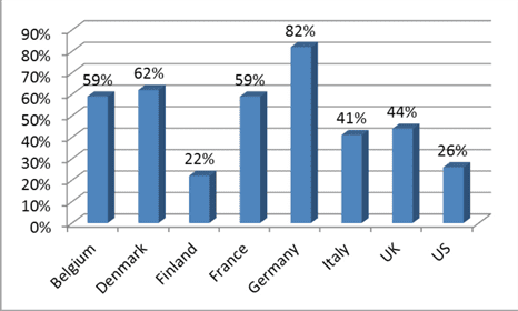 Private label % share of retail value sales of household paper, by country, 2013