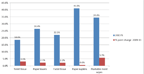 US, private label retail value share by category, 2013