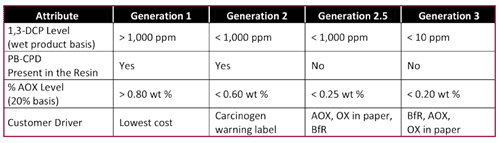 Table 2. AE Wet-strength resin generation definitions.