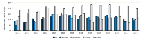 Fig 3: Changing face of North American EBITDA margins