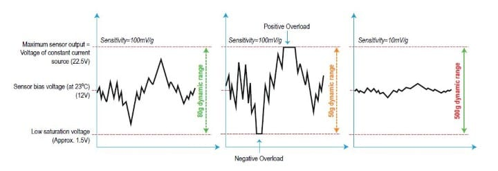 Figure 3. (below) Dynamic range and sensitivity of sensors