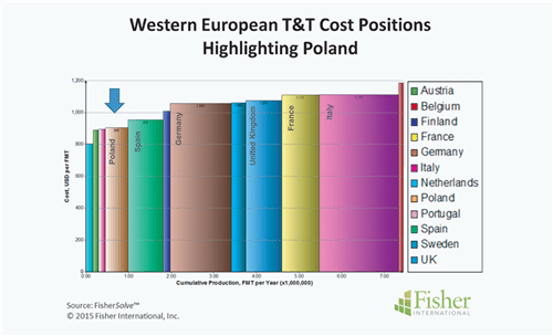 Poland: Figure 2