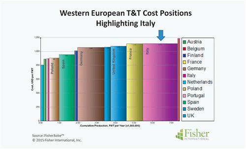 Italy: Figure 3