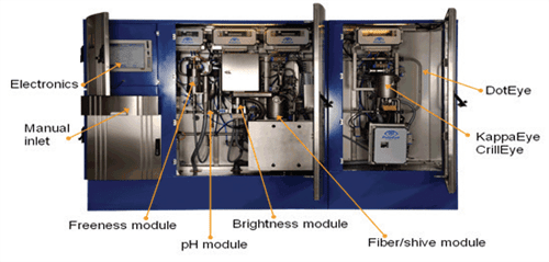 State of the art in pulp analyzer and control technology