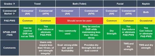 Table #1 DSR = dry str ength resin, TWS = tempor ary wet strength, PWS = permanent w et strength