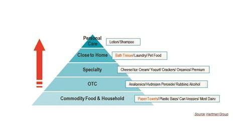 Private Label tissue pyramid