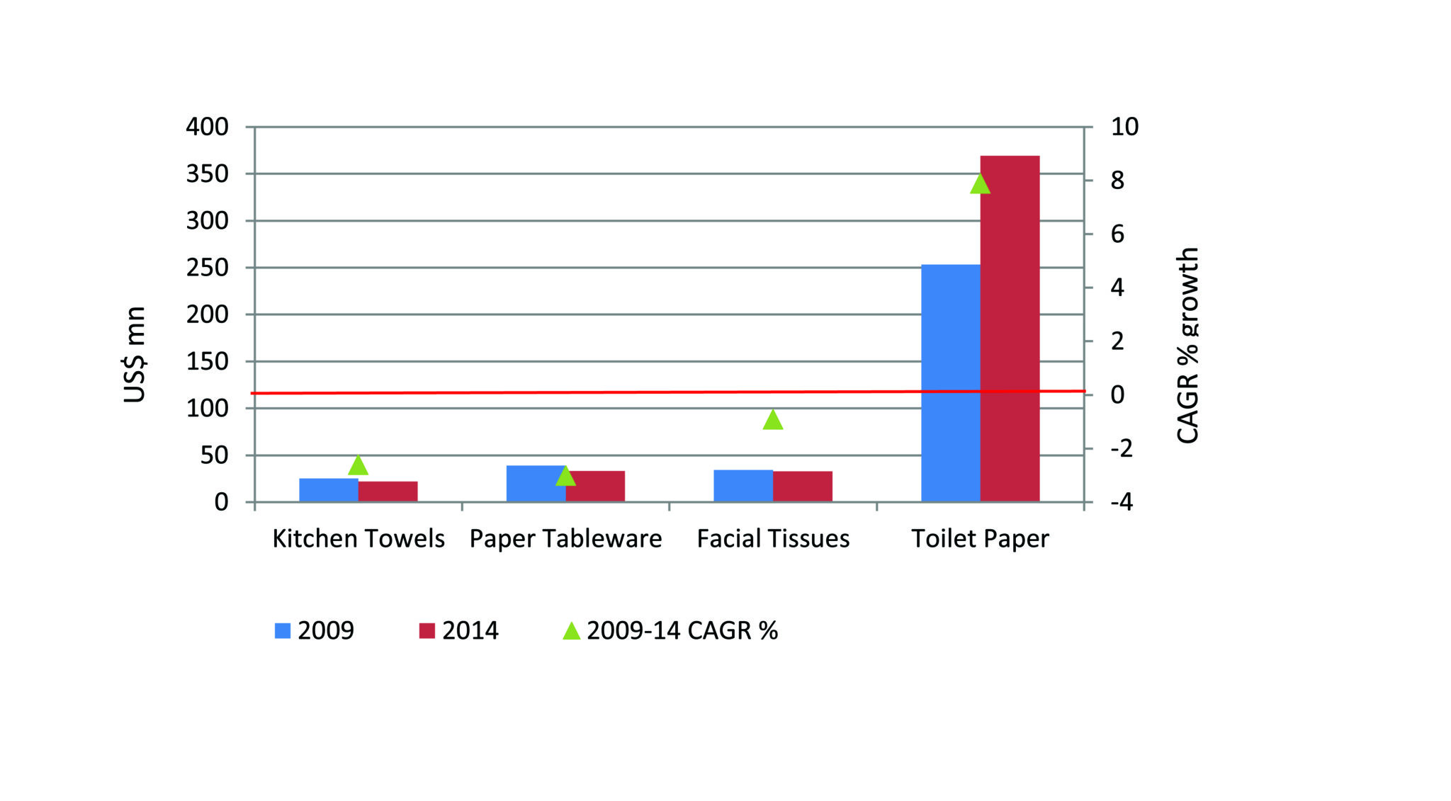 Table 1: South Africa retail tissue, US$ mn, constant value, 2009/2014