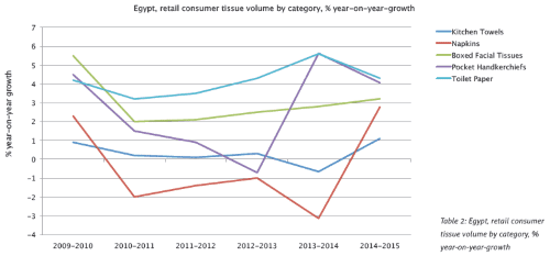 Table 2: Egypt, retail consumer tissue volume by category, % year-on-year-growth