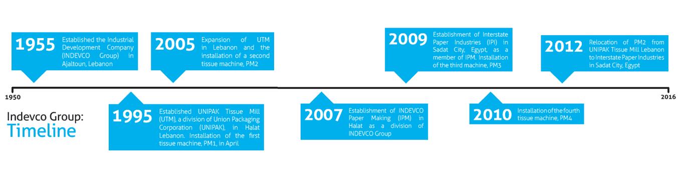 Indevco Group Timeline