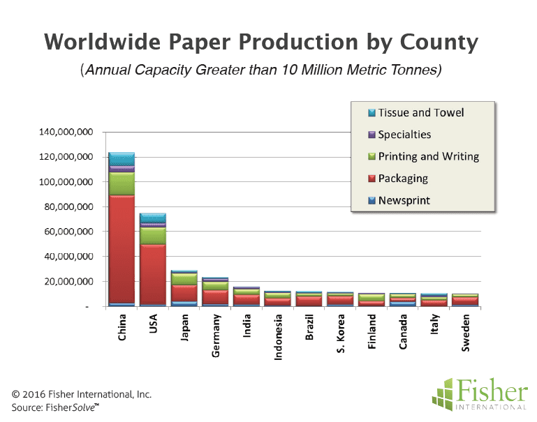 Figure 1 Worldwide Paper Production by Country