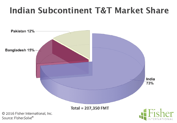 Figure 3 Indian Subcontinent T&T Market Share