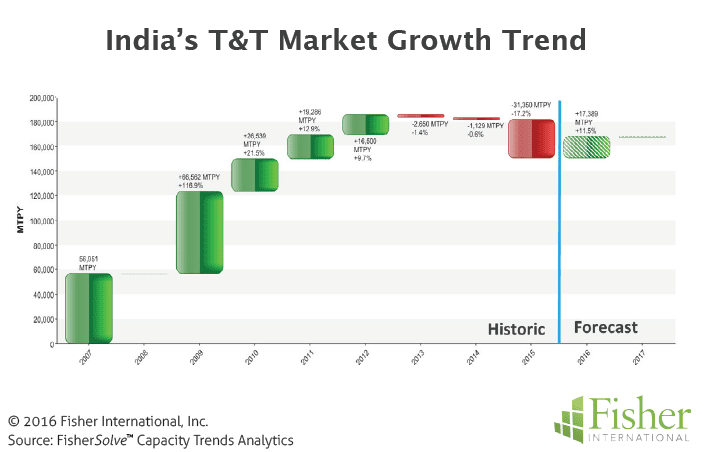 Figure 5 India's T&T Market Growth Trend