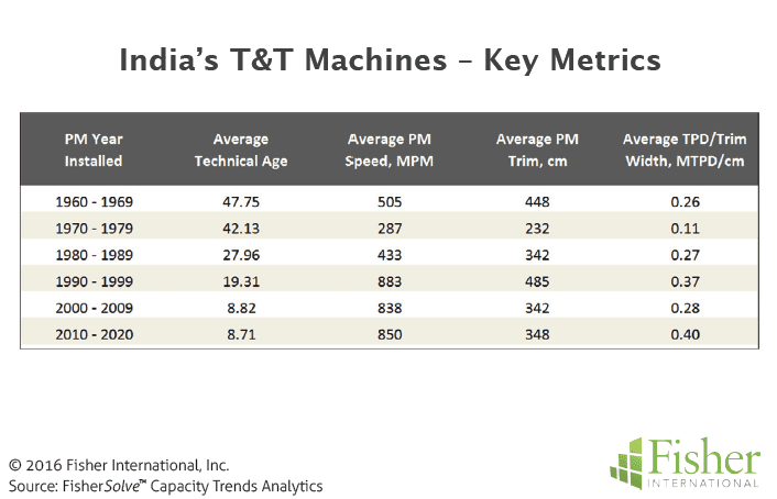 Figure 8 India's T&T Machines - Key Metrics