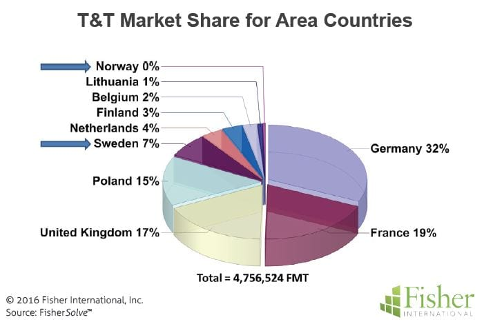 countryreport_2-5-tt-market-share-for-area-countries