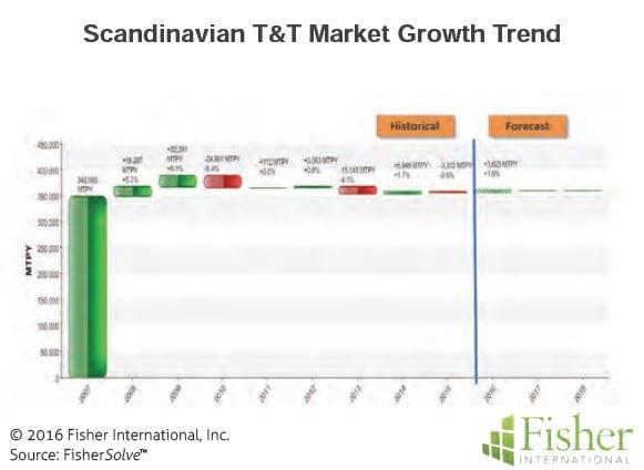 countryreport_5-scandinavian-tt-market-growth-trend