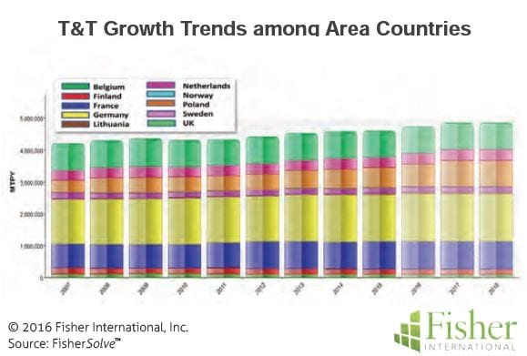 countryreport_6-tt-growth-trends-among-area-countries