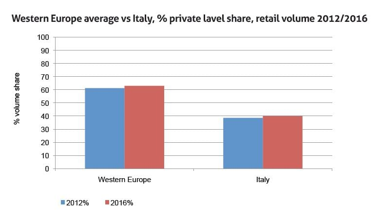 Table 2: Western Europe average vs Italy, private label share, retail volume 2012 - 2016