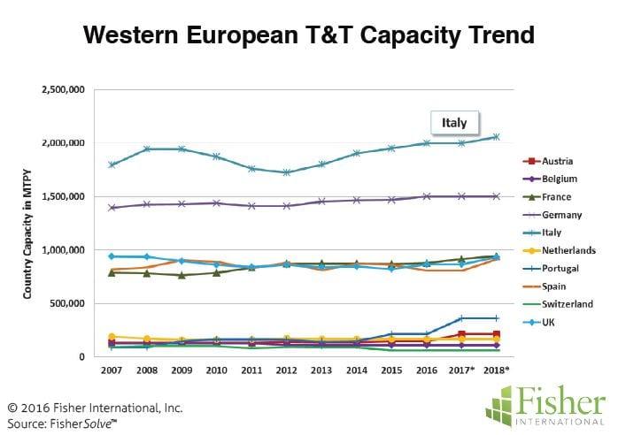 Figure 3: Western European T&T capacity trend