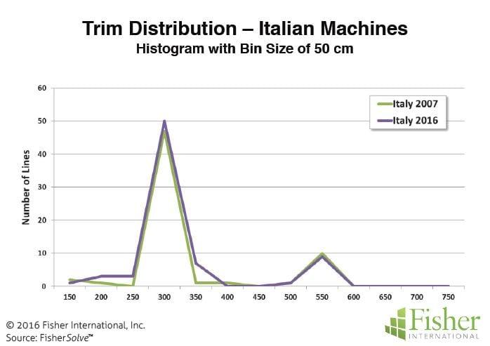Figure 6: Trim distribution - Italian machines