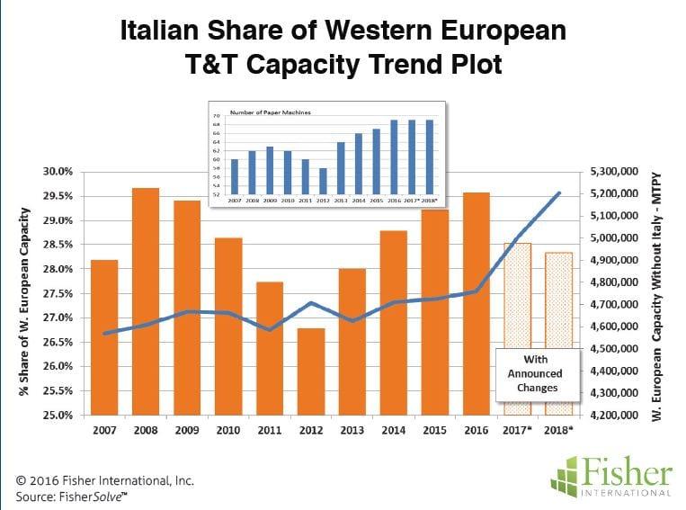Figure 2: Italian share of Western European T&T capacity trend plot.