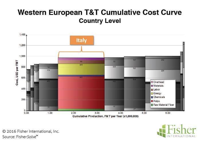 Figure 8: Western European T&T cumulative cost curve (country level)
