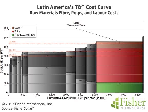 fisher_figure10_latin-americas-tt-cost-curve-raw-materials-fibre-pulps-and-labour-costs