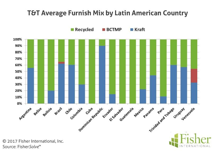 fisher_figure5_tt-average-furnish-mix-by-latin-american-country