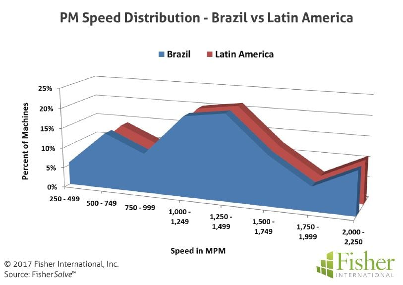 fisher_figure7_pm-speed-distribution-brazil-vs-latin-america
