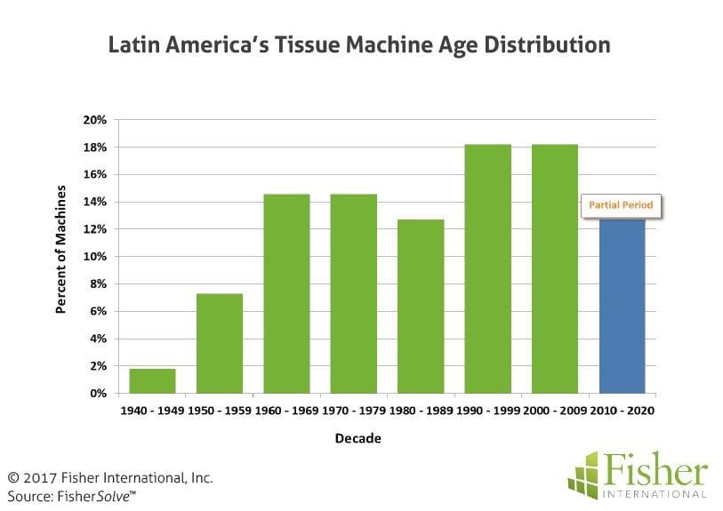 fisher_figure8_latin-americas-tissue-machine-age-distribution