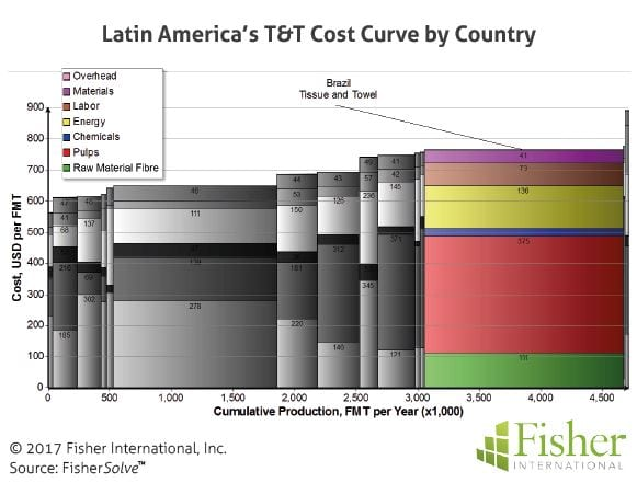 fisher_figure9_latin-americas-tt-cost-curve-by-country