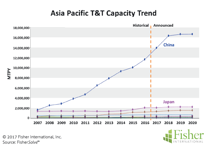 countryreport_fisher_figure-3-asia-pacific-tt-capacity-trend