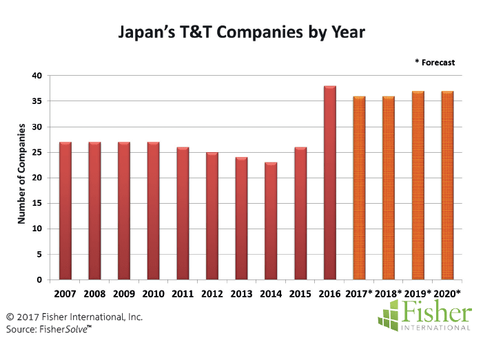 countryreport_fisher_figure-5-japans-tt-companies-by-year