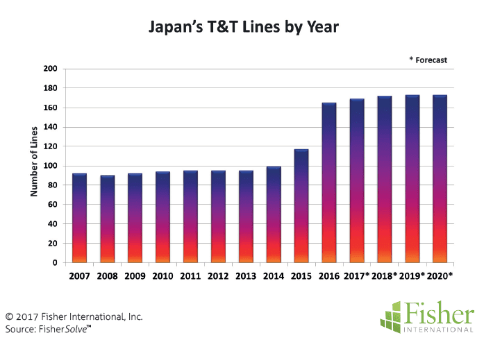 countryreport_fisher_figure-7-japans-tt-lines-by-year