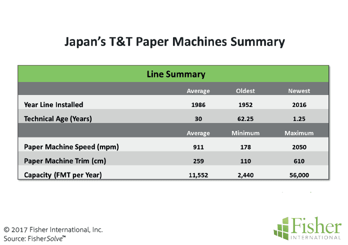 countryreport_fisher_figure-8-japans-tt-paper-machines-summary