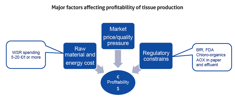 technicaltheme_kemira_2-figure-1-high-consumption-of-wet-strength-wsr-impact-profitability
