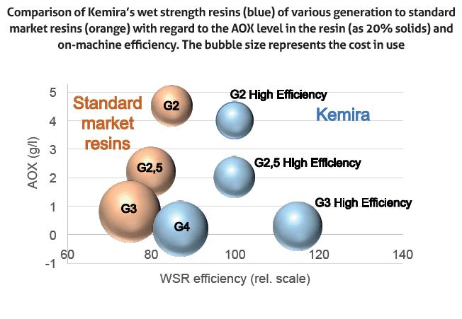technicaltheme_kemira_4-figure-3-aox-and-efficiency