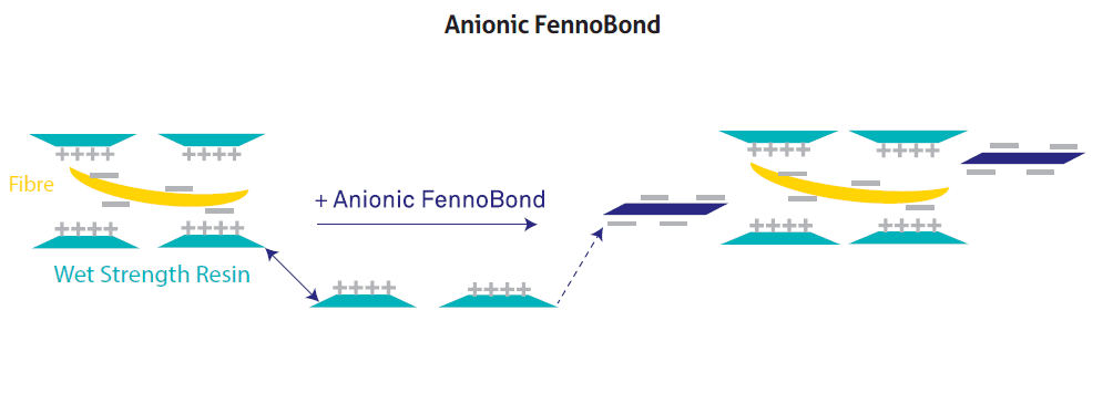 technicaltheme_kemira_5-figure-4-anionic-fennobond