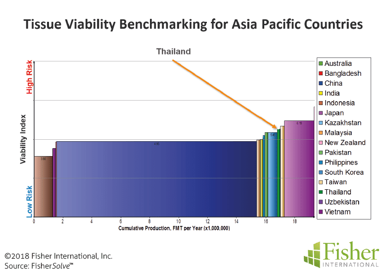 Figure 11: Tissue viability benchmarking for Asia Pacific countries