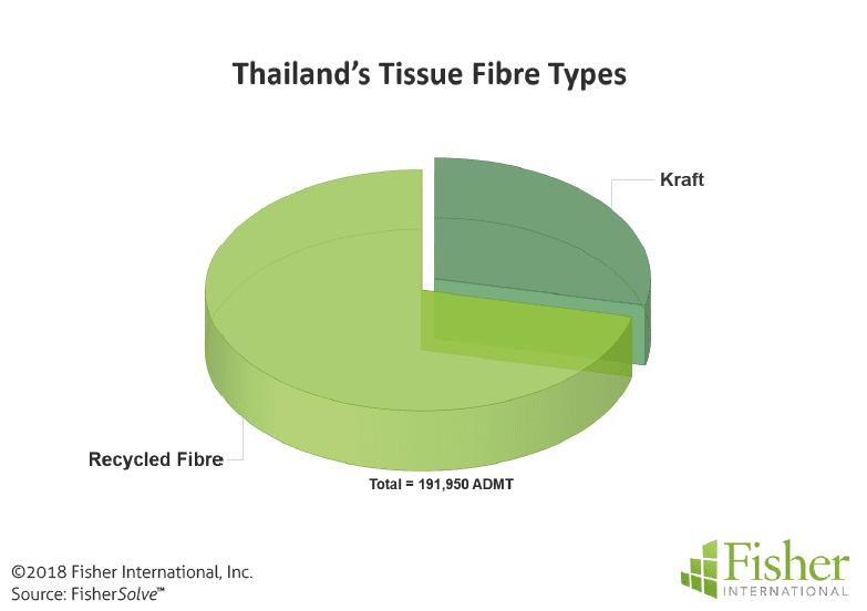 Figure 5: Thailand's tissue fibre types