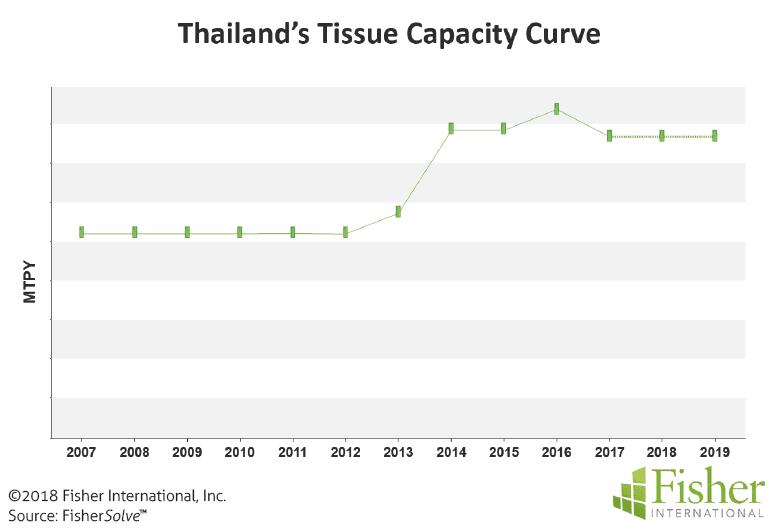 Figure 9: Thailand's tissue capacity curve