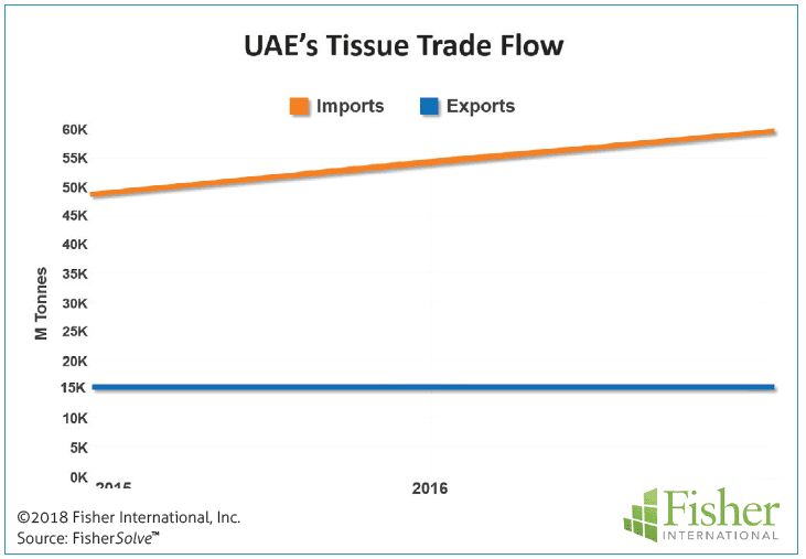Figure 1: UAE's tissue trade flow